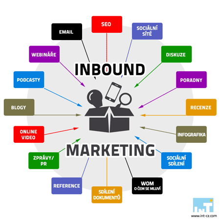 inbound-marketing-komplet