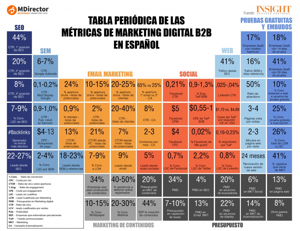 Tabla periódica marketing digital, blog estrategia