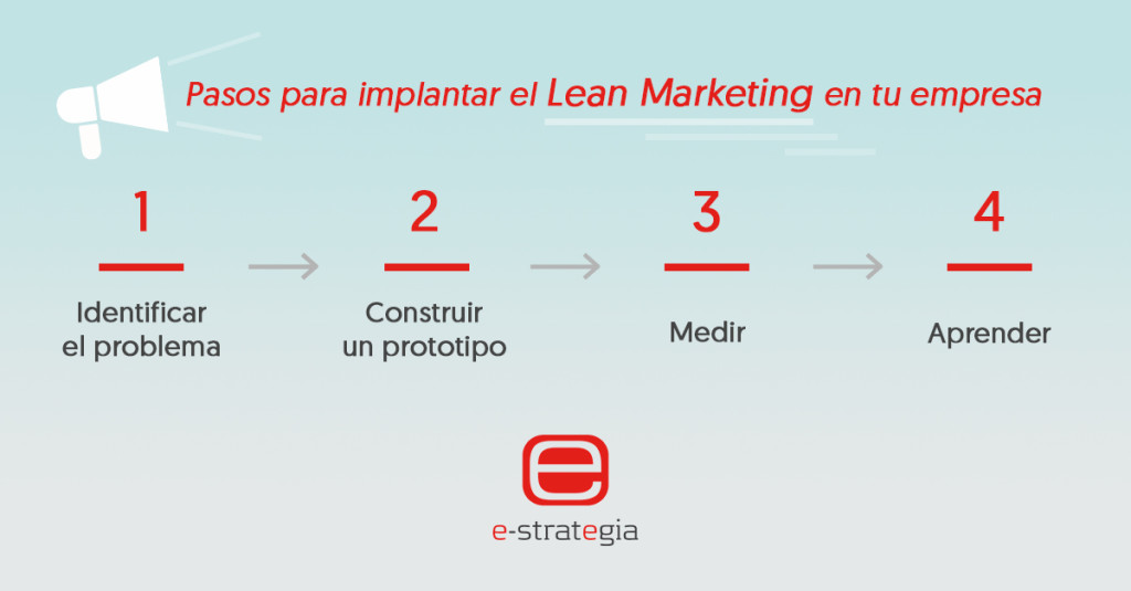 Pasos para aplicar el lean marketing a tu estrategia de marketing, mutante digital